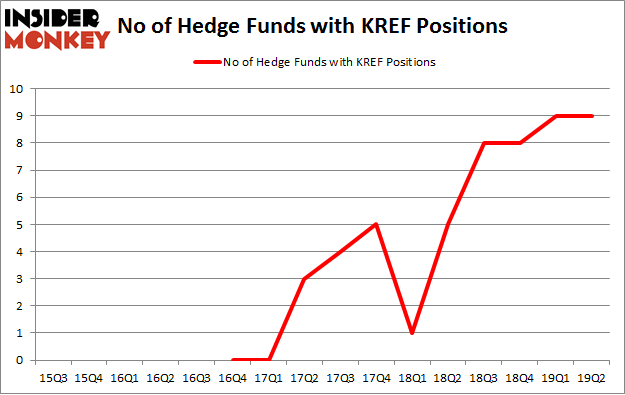 No of Hedge Funds with KREF Positions
