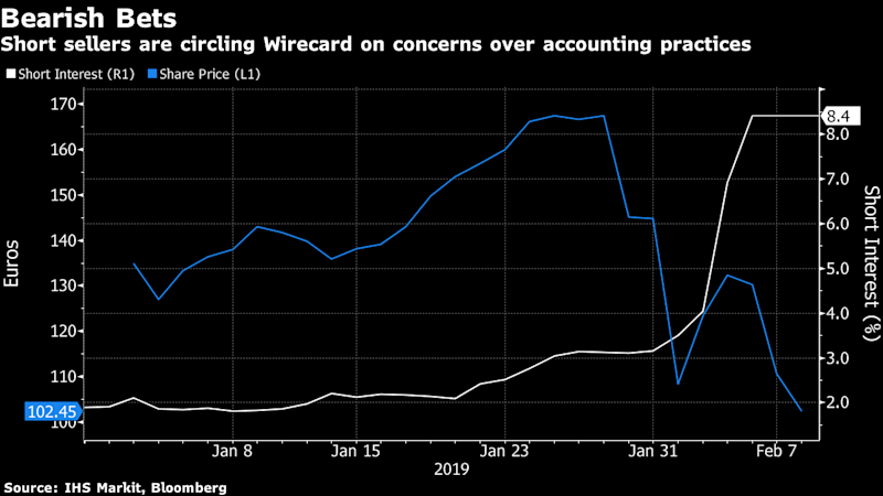 After 10 Billion Share Plunge Wirecards Ceo Fights Back