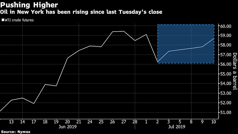 "(Bloomberg) -- Oil rode a tide of bullish news to its highest price in almost two months as a potential hurricane roiled the Gulf of Mexico and U.S. crude inventories dropped.Futures advanced 4.5% to the highest settlement since May 22. The storm brewing in the Gulf could reach hurricane status before slamming ashore this weekend, according to government meteorologists. Chevron Corp., Exxon Mobil Corp. and other major oil producers are evacuating crews from offshore installations and almost one-third of Gulf crude output has been halted.The Energy Department. meanwhile, reported that U.S. crude stockpiles shrank by 9.5 million barrels last week, surpassing all 13 estimates in a Bloomberg survey. President Donald Trump vowed to increase sanctions on Iran ""substantially,"" adding to already simmering tensions in the Persian Gulf.""The market is reacting to the impact of the storm and the price is getting further support from the crude oil inventory draw,"" said Andy Lipow, president of Lipow Oil Associates LLC in Houston.In Washington, Federal Reserve Chairman Jerome Powell said the central bank is concerned about the economic implications of global trade disputes, which investors took as a sign the Fed is ready to cut interest rates.West Texas Intermediate crude for August delivery rose $2.60 to settle at $60.43 a barrel on the New York Mercantile Exchange.Brent for September settlement climbed $2.85 to $67.01 on the ICE Futures Europe Exchange. The global benchmark crude traded at a $6.49 premium to WTI for the same month.""We started the morning pretty strong and on top of that the tropical depression in the Gulf was already leading us higher,"" said Brian Kessens, a portfolio manager and managing director at Tortoise in Leawood, Kansas. ""And Powell certainly didn't hurt any markets with his dovish comments.""The Gulf storm system was about 155 miles (250 kilometers) from the mouth of the Mississippi River, the U.S. National Hurricane Center said in an advisory at 2 p.m. New York time. It could turn into a tropical storm by Thursday and turn into Hurricane Barry on Friday, according to the agency.Chevron said Tuesday that it began shutting in five of its platforms and is starting to evacuate all associated personnel. Royal Dutch Shell Plc slightly reduced production on two platforms and is removing non-essential personnel. BP Plc and Exxon also began evacuations.\--With assistance from James Thornhill, Sharon Cho, Grant Smith and Harkiran Dhillon.To contact the reporter on this story: Alex Nussbaum in New York at anussbaum1@bloomberg.netTo contact the editors responsible for this story: Simon Casey at scasey4@bloomberg.net, Joe Carroll, Catherine TraywickFor more articles like this, please visit us at bloomberg.com©2019 Bloomberg L.P."