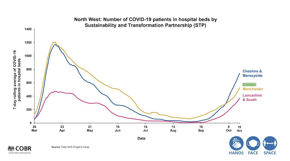North West: Number of Covid-19 patients in hospital beds by STP.  (Photo: Downing Street )