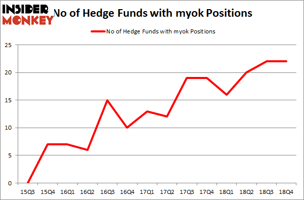 No of Hedge Funds with MYOK Positions