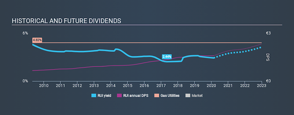 ENXTPA:RUI Historical Dividend Yield, February 21st 2020