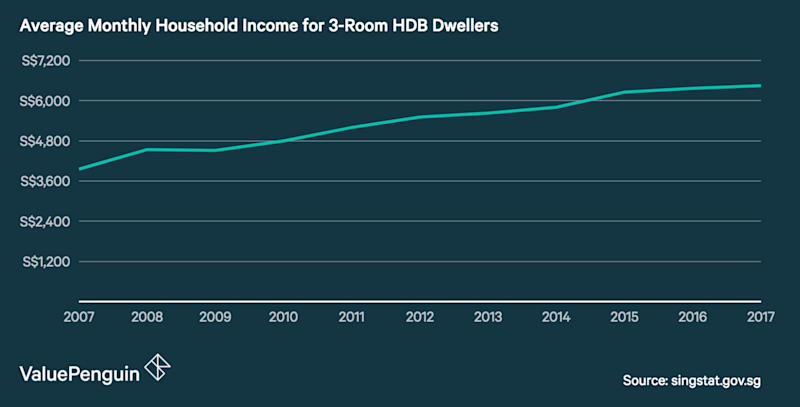 This graph shows the increase in household wages in Singapore between 2007 and 2017