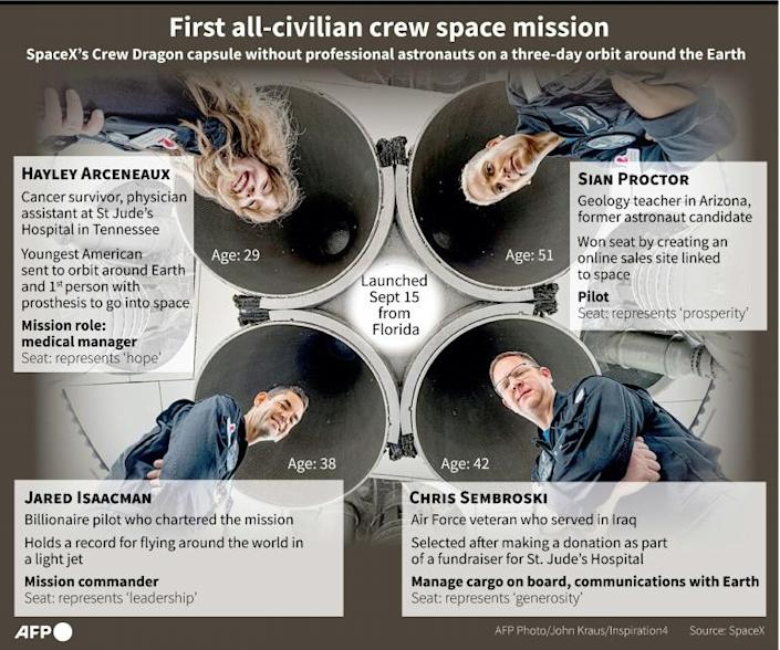 Graphic on the four all-civilian passengers on SpaceX's mission to orbit around the Earth, lauched September 15, 2021 from Florida (AFP/Gal ROMA)