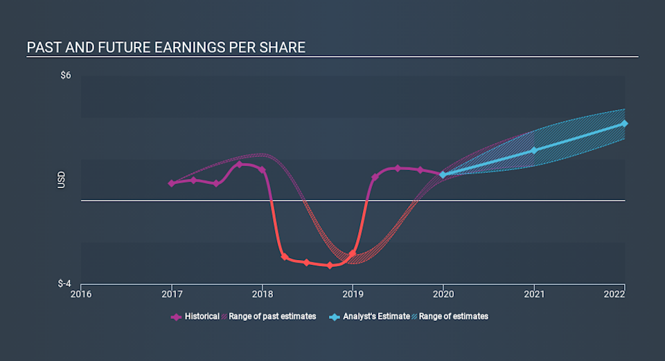 NasdaqGS:ITRI Past and Future Earnings April 11th 2020