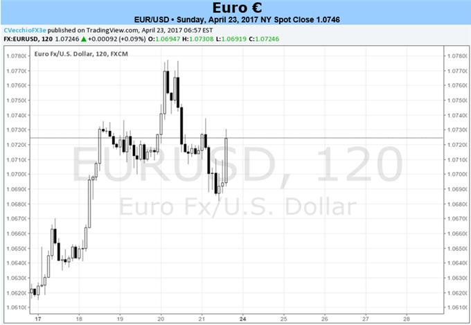 Get Ready for Gap Open in EUR-Crosses Thanks to French Election