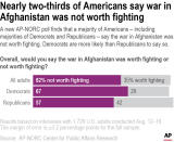 A new AP-NORC poll finds that a majority of Americans – including majorities of Democrats and Republicans – say the war in Afghanistan was not worth fighting. Democrats are more likely than Republicans to say so.