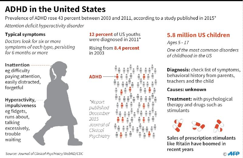 Factfile on ADHD (AFP Photo/John SAEKI)