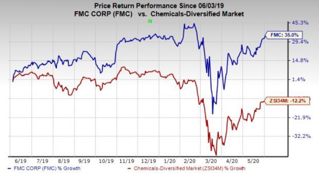 Why Should You Add Fmc Corp Fmc Stock To Your Portfolio
