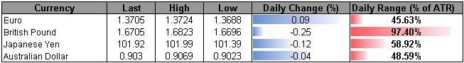 Forex_USD_Remains_at_Risk_for_Further_Losses-_GBP_to_Search_for_Higher_Low_body_ScreenShot111.png, USD Remains at Risk for Further Losses- GBP to Search for Higher Low?