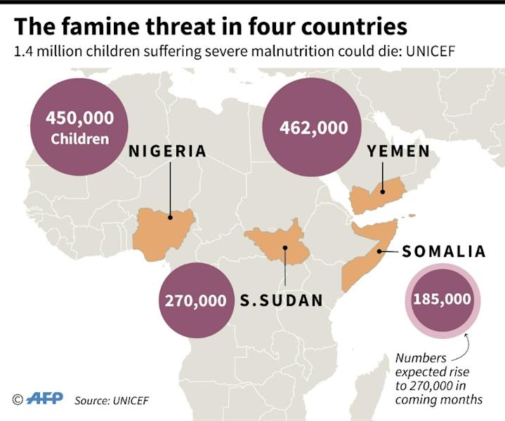 UNICEF warns of impending famine in 4 countries