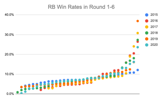 RB Win Rates by Year