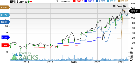 Helen of Troy Limited Price, Consensus and EPS Surprise
