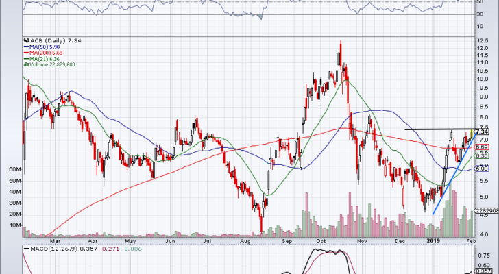 must-see stock charts for ACB