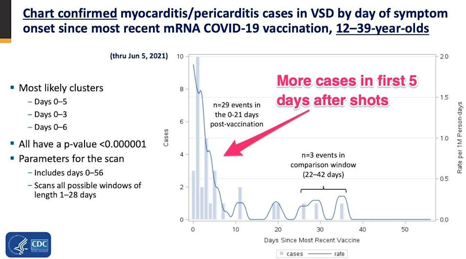 a chart of myocarditis cases showing more occurring in the first five days after a dose of COVID-19 vaccine