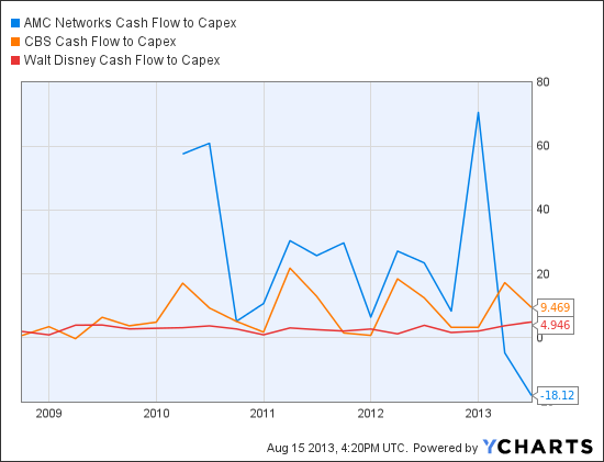AMCX Cash Flow to Capex Chart