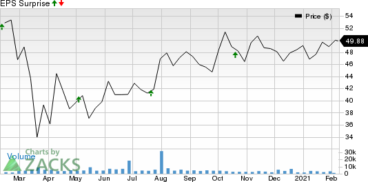 Rexford Industrial Realty, Inc. Price and EPS Surprise