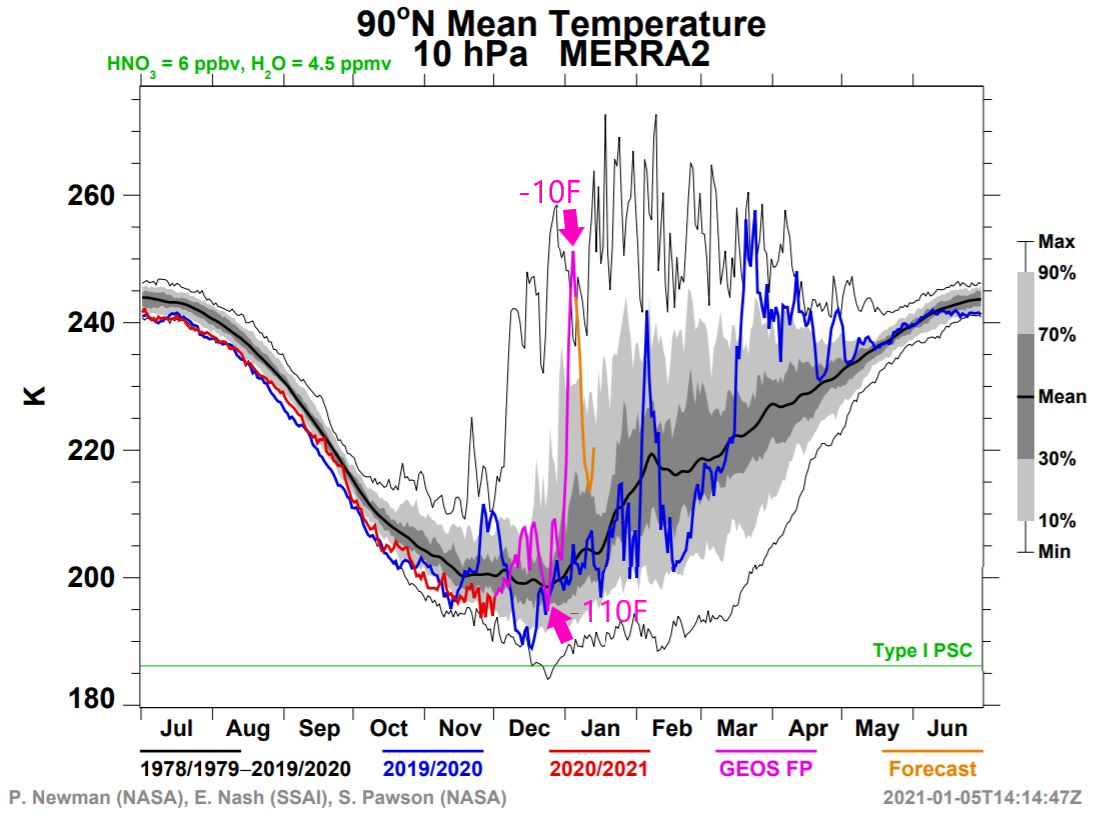 This is a graph of atmospheric temperatures high above the North Pole. The thick black line is the average. The blue line is last winter. The purple line is this winter. Over the past week the purple line spikes upward indicating rapid warming in the Arctic. This is called a Sudden Stratospheric Warming event. The scale on the left is in degrees Kelvin. The purple text shows that corresponds to a jump of temperatures from -110 Fahrenheit to -10 Fahrenheit over one week's time. / Credit: NASA