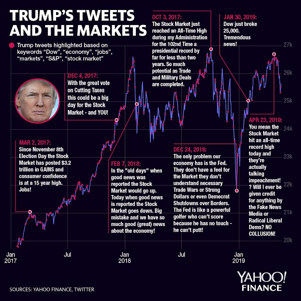 Trump has tweeted about the market quite a bit during his presidency. (Graphic: David Foster/Yahoo Finance)