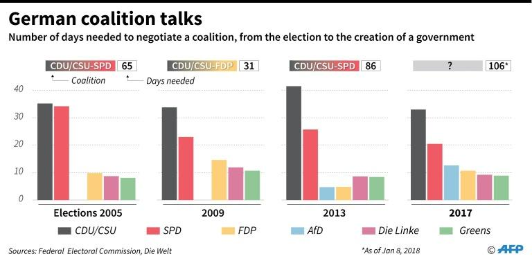 Length of time needed to form coalition governments in Germany since 2005