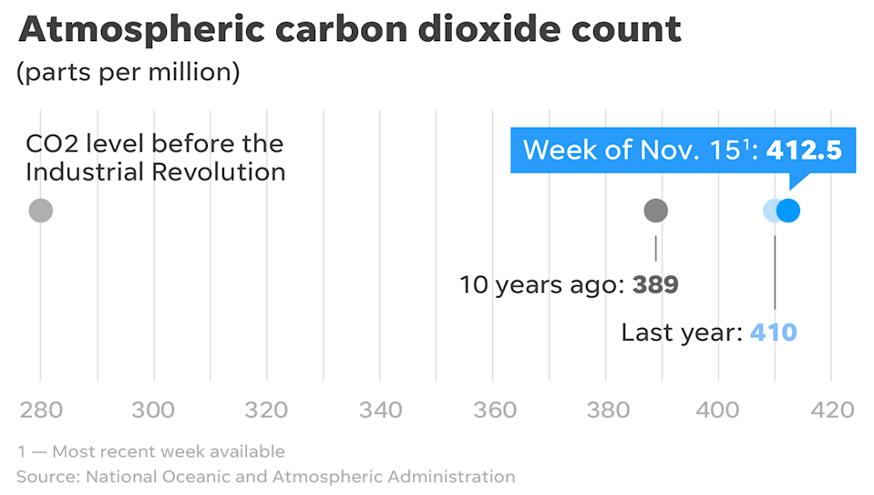 Atmospheric carbon dioxide concentrations continue spiraling upward.