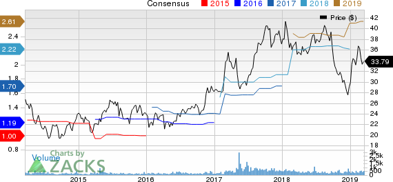 SP Plus Corporation Price and Consensus