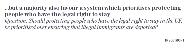 But, a majority also favour a system which prioritises protecting people who have the legal right to be here