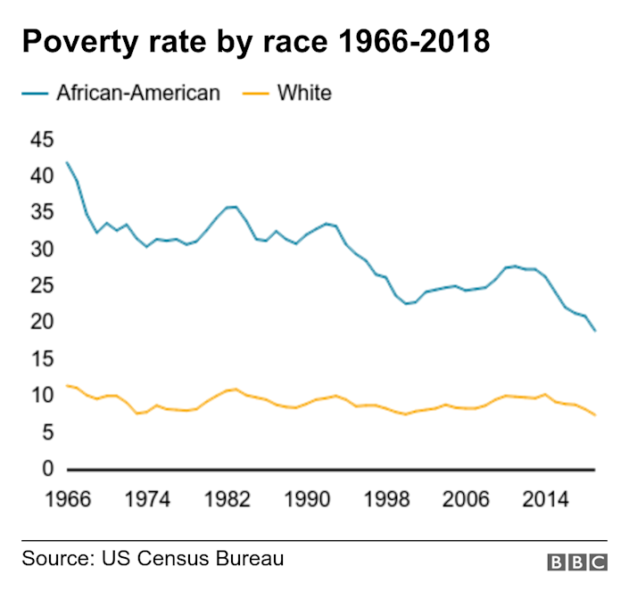 Poverty rate by race 1966-2018. . .