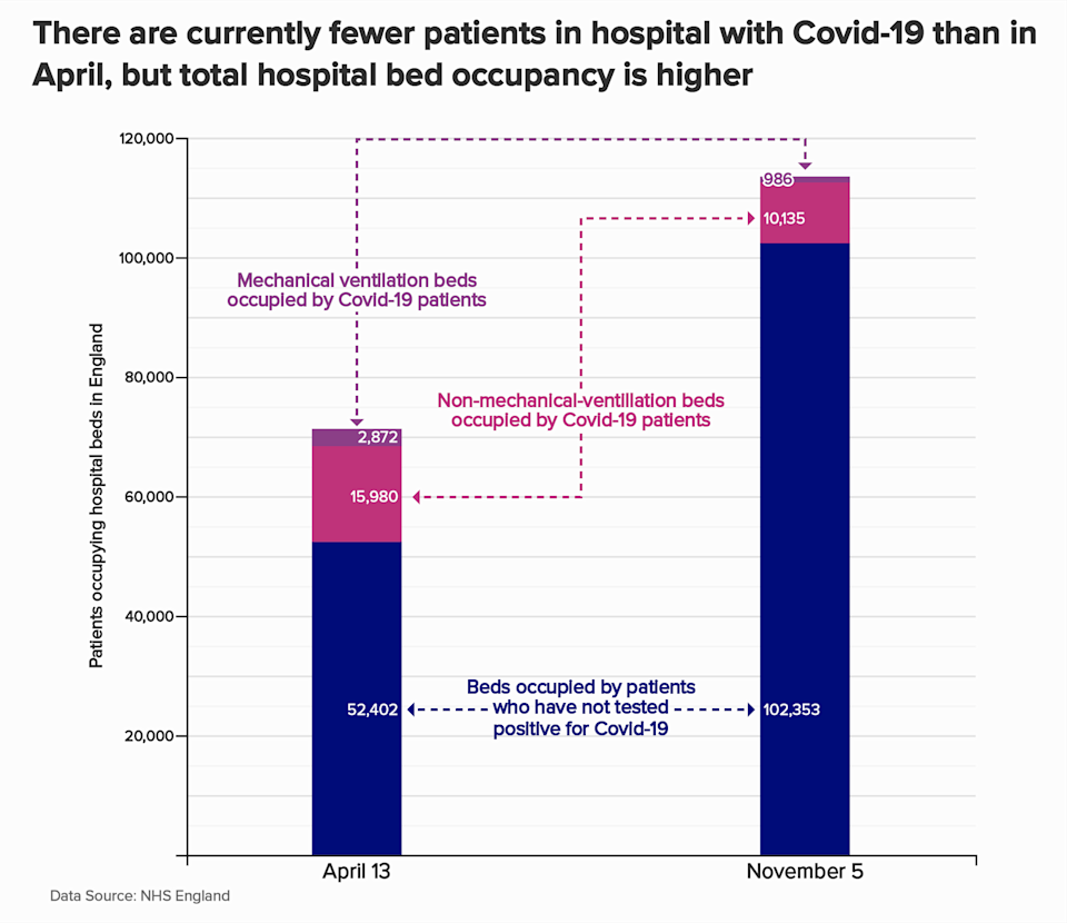 Beds occupied by different patient types on April 13 (peak during first wave) and November 5. (Photo: Andrew Hillman)