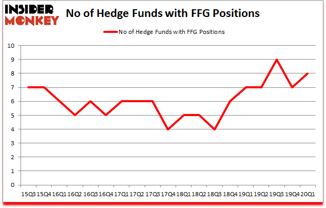 Is FFG A Good Stock To Buy?