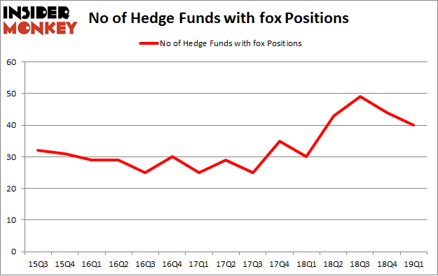 No of Hedge Funds with FOX Positions