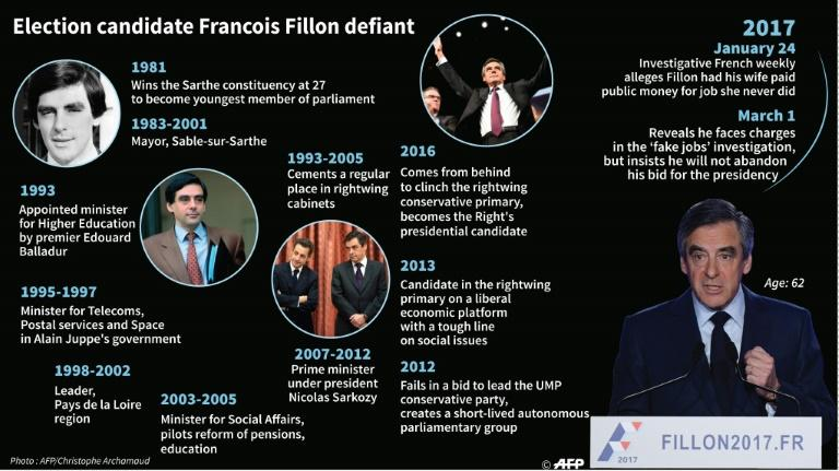 Key dates in the political career of France's Francois Fillon