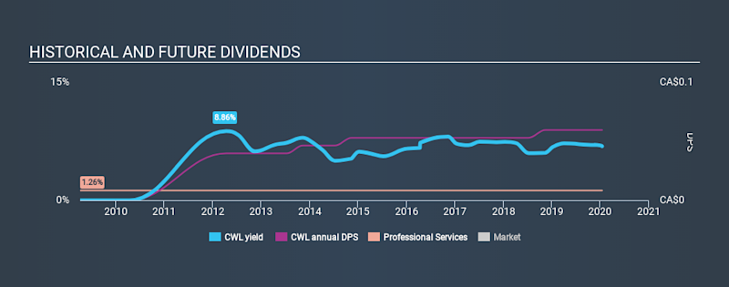 TSX:CWL Historical Dividend Yield, January 15th 2020