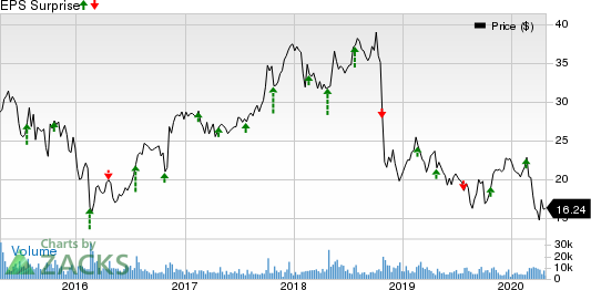 Trinity Industries, Inc. Price and EPS Surprise