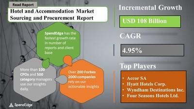 Hotel and Accommodation Market Procurement Research Report