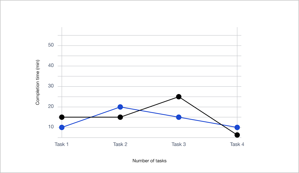 Task completion graphs show the amount of time it takes different users to perform various actions.
