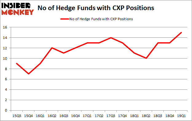 No of Hedge Funds with CXP Positions