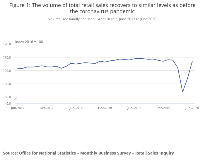 Retail sales have almost recovered to pre-pandemic levels. Photo: ONS