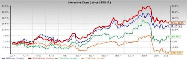 Why BP plc (BP) Stock Is the Best Oil Supermajor to Buy Right Now