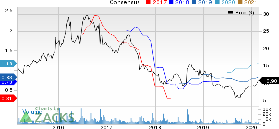 American Outdoor Brands Corporation Price and Consensus
