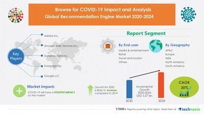 Recommendation Engine Market by End-user and Geography - Forecast and Analysis 2020-2024