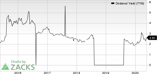 Advanced Semiconductor Engineering, Inc. Dividend Yield (TTM)