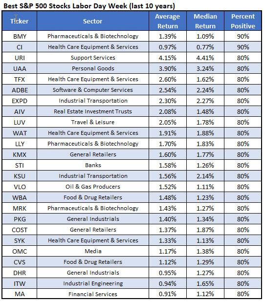 best stocks after labor day