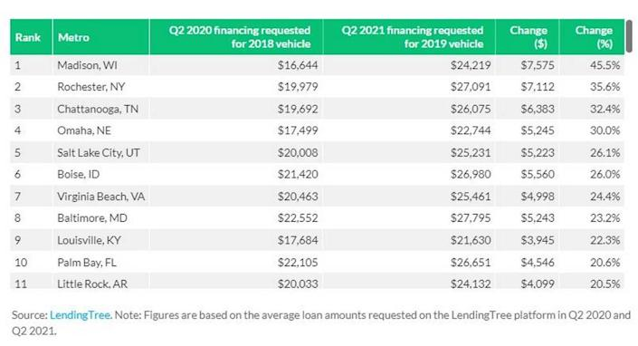 Boise-area used-car buyers using the LendingTree online service to line up lenders experienced the sixth-largest jump in cash sought between 2020 and 2021. The amount requested for a two-year-old car went up from an average $21,420 to $26,980.
