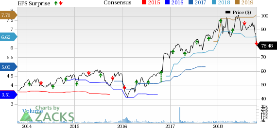 Raymond James' (RJF) Q4 earnings reflect strong fundamentals on steadily improving revenues and asset growth, while disappointing trading performance is a headwind.