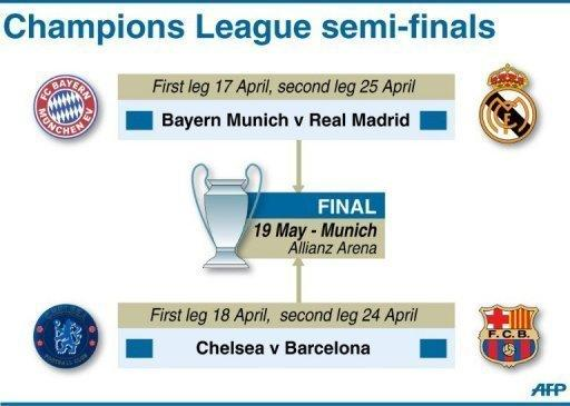 Fixtures for the Champions League semi-finals. Chelsea believe they can stymie the jaw-dropping goalscoring exploits of Lionel Messi and pull off an unlikely upset against Barcelona in the Champions League semi-finals Wednesday