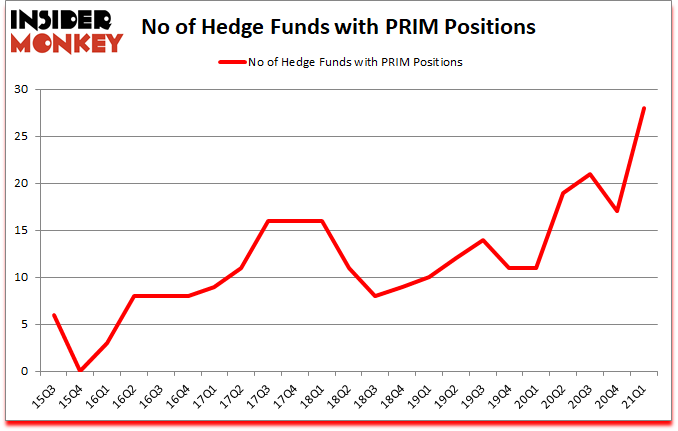 Is PRIM A Good Stock To Buy?