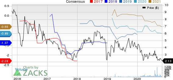 ADMA Biologics Inc Price and Consensus