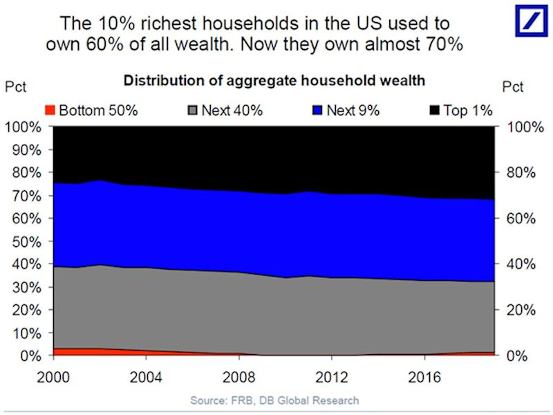 The richest Americans hold most of America's wealth.