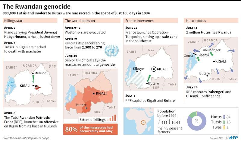 Timeline with maps of the 1994 genocide in Rwanda (AFP Photo/Paz PIZARRO, Alain BOMMENEL)